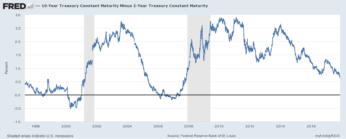 US 10 Year Treasury Constant Maturity, 1998 - 2017