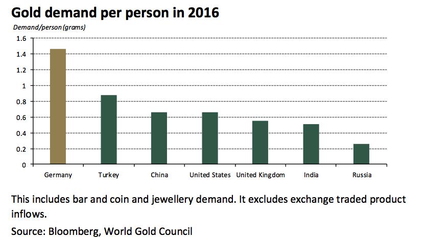 Gold Demand per Person 2016