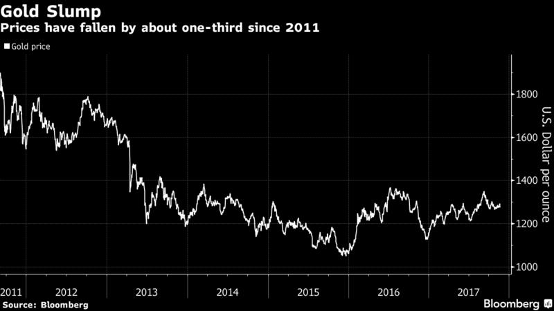 Gold Price, 2011 - 2017
