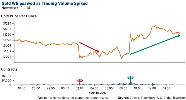 Gold Price , 14 Nov 2017