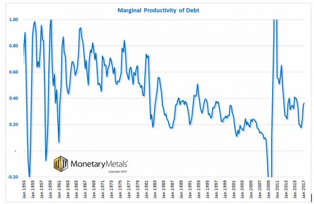 Marginal productivity of debt