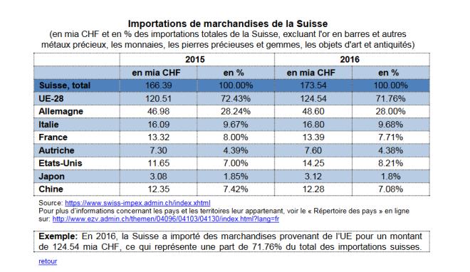 Importations de Marchandises de sa Suisse, 2015 - 2016
