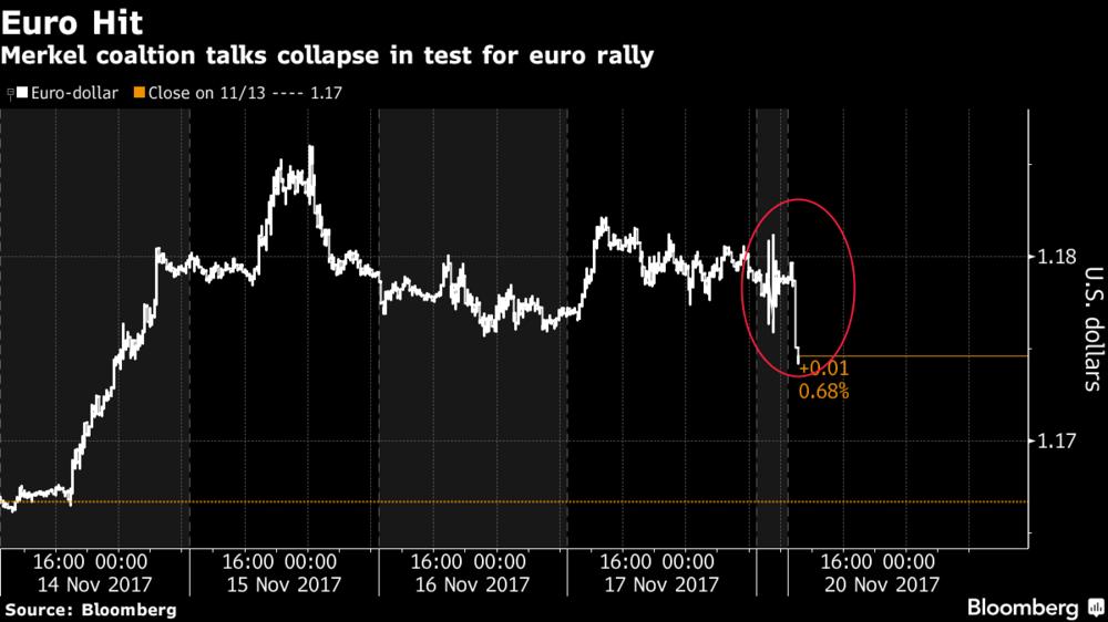 Euro Hit, 14 - 20 Nov 2017