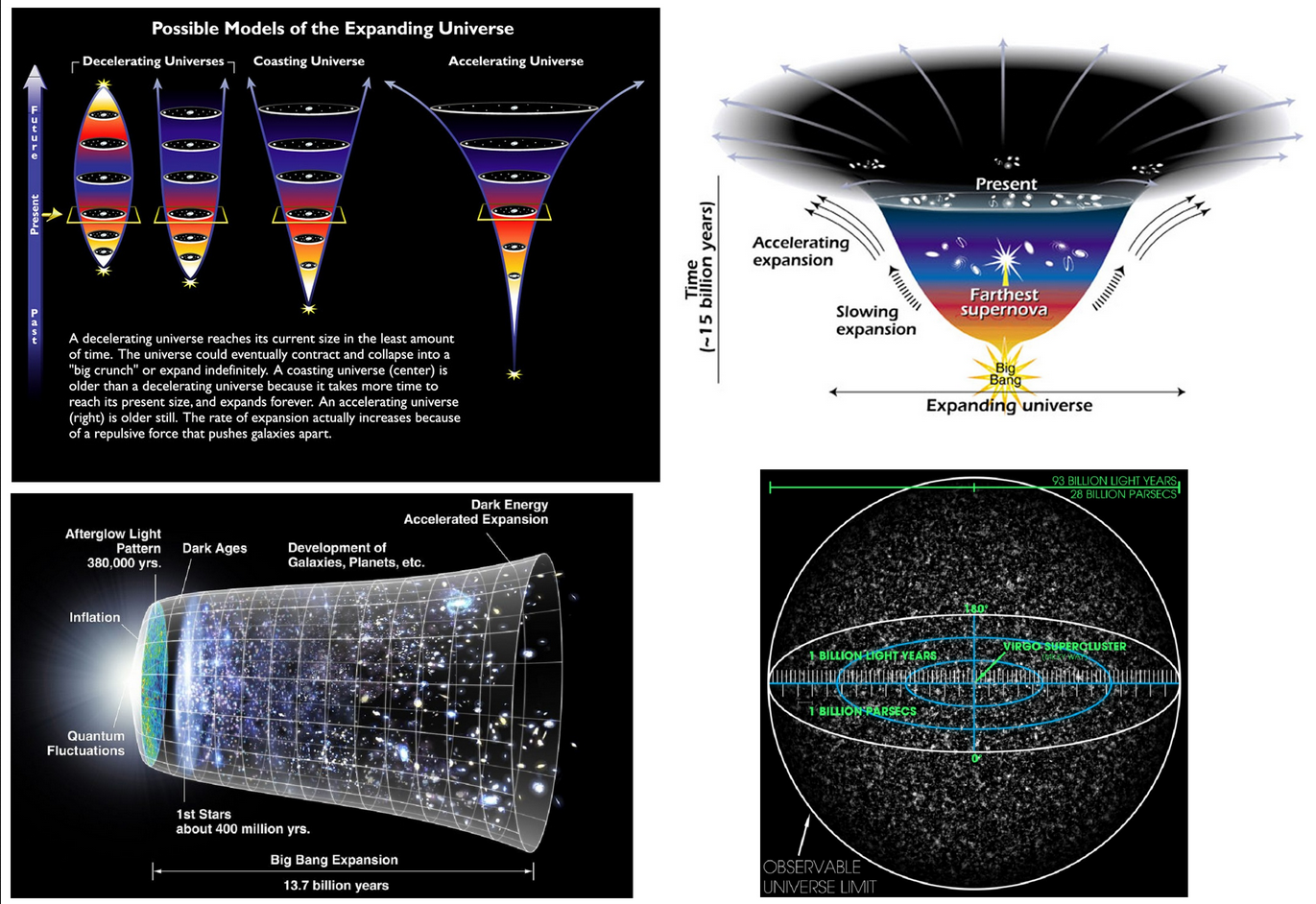 Possible Models of the Expanding Universe