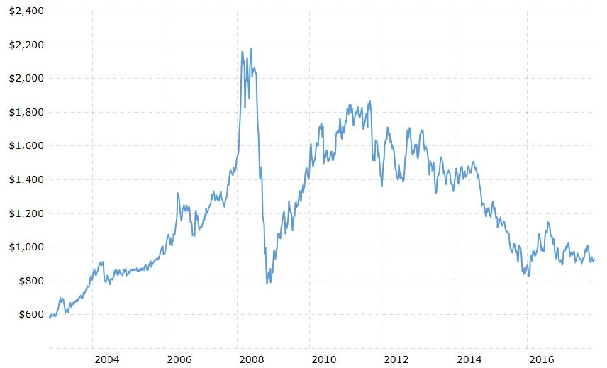 Platinum Price in USD, 2004 - 2016