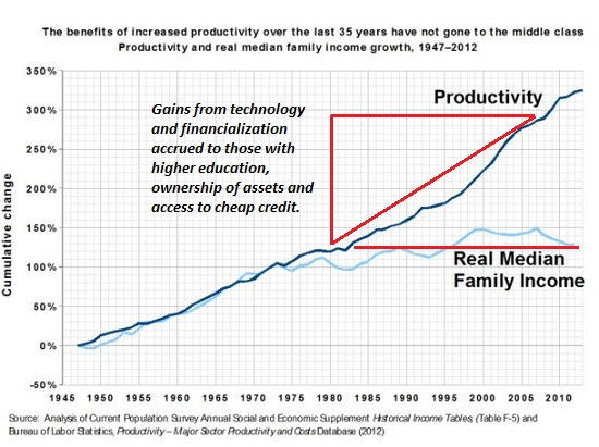 U.S. Productivity and Real Income, 1945 -2016
