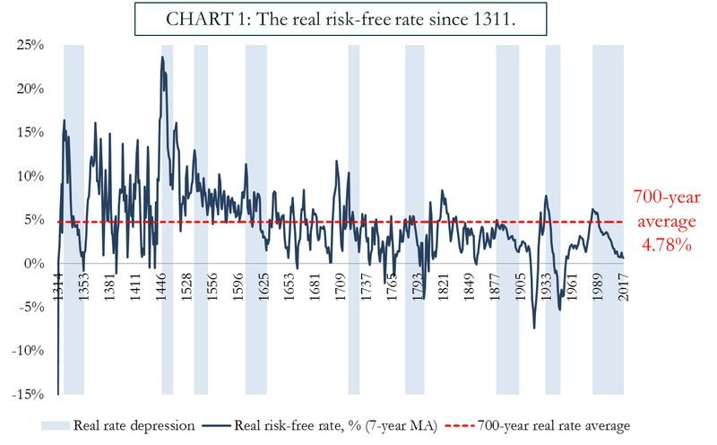 Real Risk Free Rate, 1314 - 2017