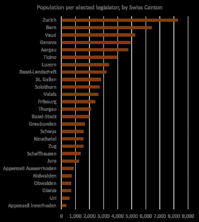 Population per Elected Legislator