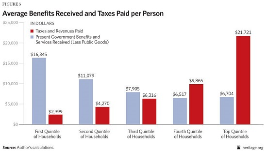 Average Benefits Received and Taxes Paid per Person