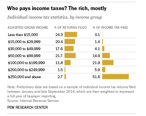 Who pays income taxes? The rich, mostly