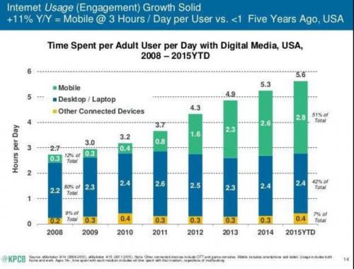 US Time Spent per Adult User per Day with Digital Media, 2008 - 2015