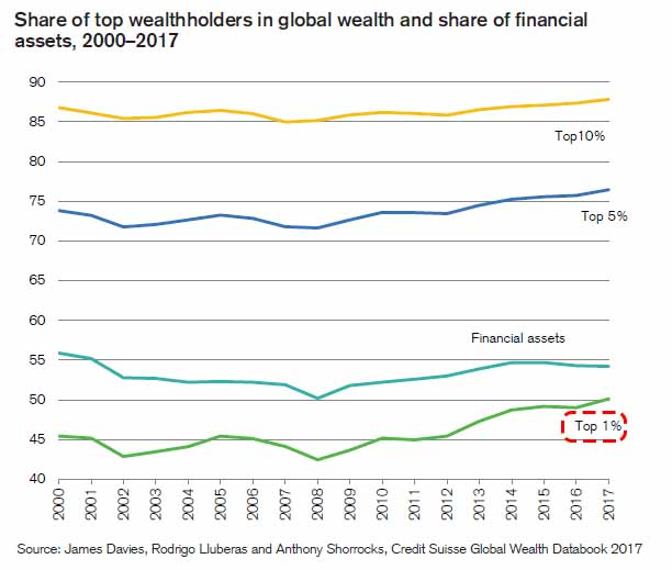 Top Wealthholders and Share of Financial Assets, 2000 - 2017