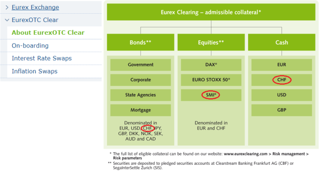 Eurex Clearing - admissible collateral