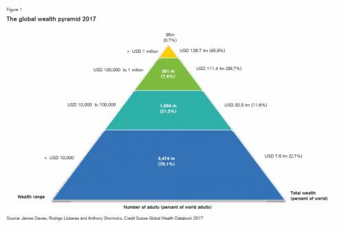 Global Wealth Pyramid 2017