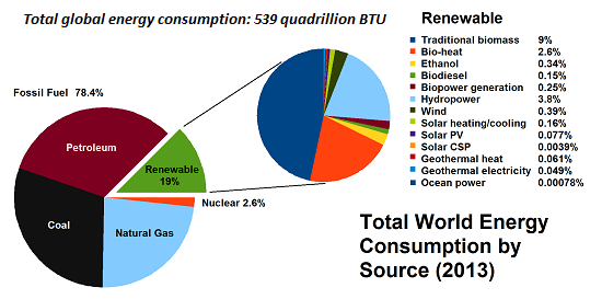 Total Global Energy Consumption