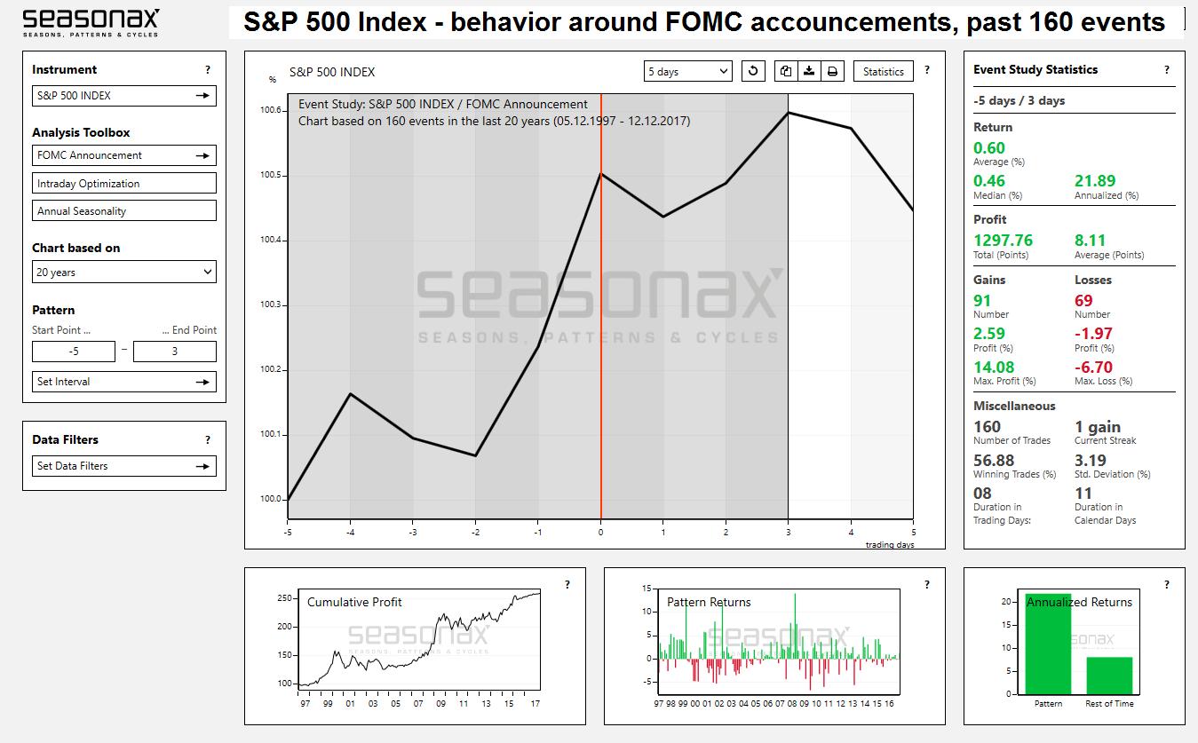 S&P 500 Index, May 1997 - Dec 2017