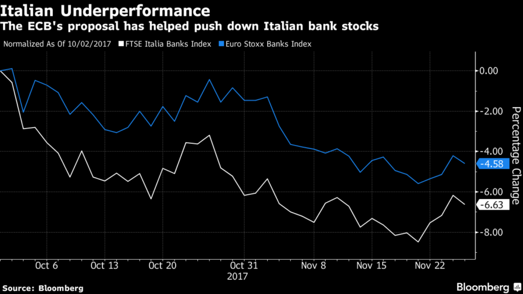 Italian Underperformance, Oct - Nov 2017