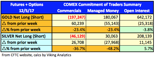 COMEX Commitment of Traders Summary
