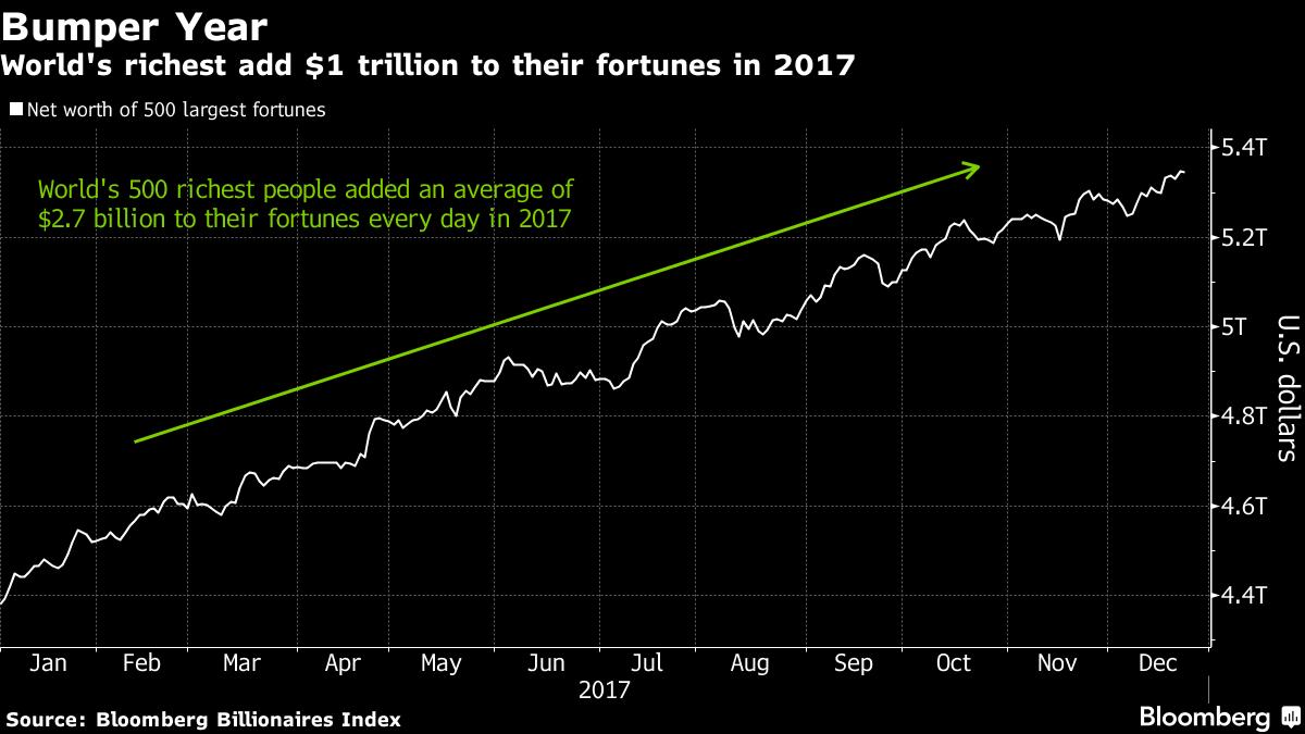 Net Worts of 500 Largest Fortunes, Jan - Dec 2017