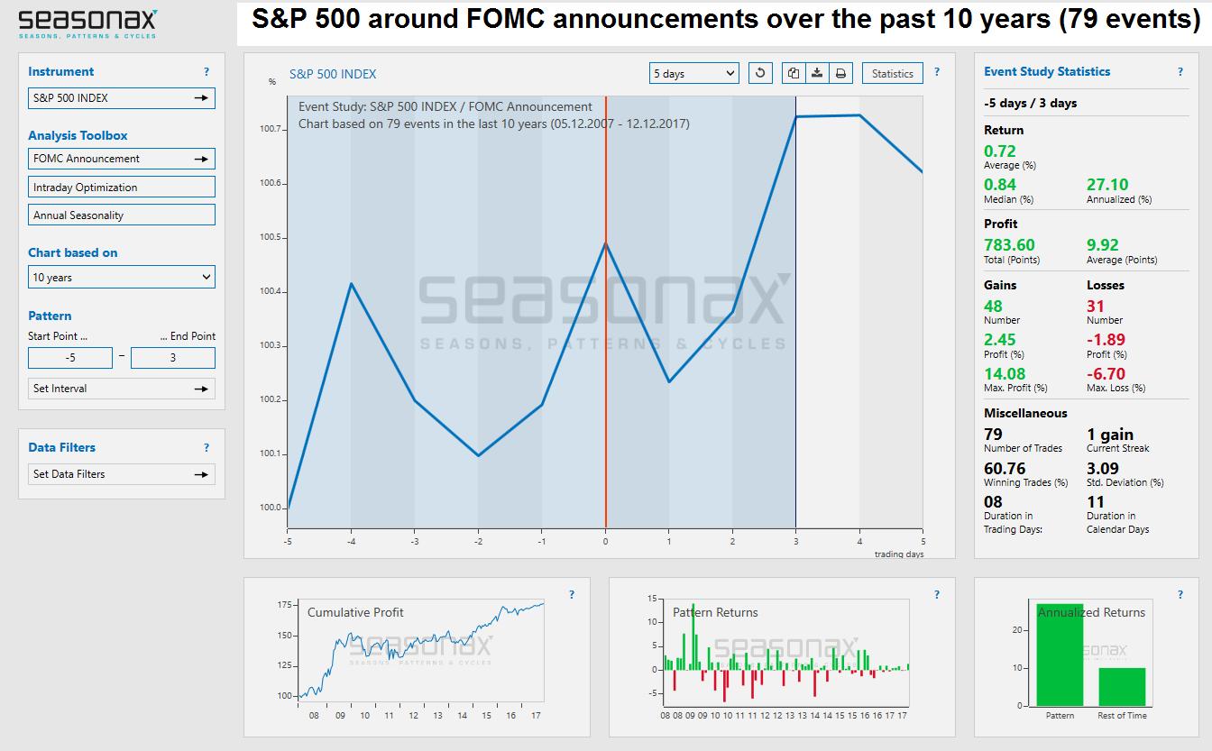 S&P 500, May 2007 - Dec 2017