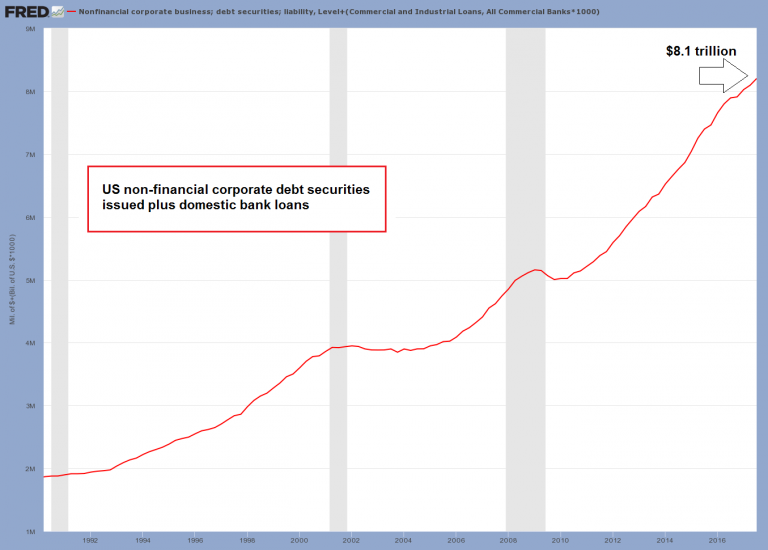 US Non-Financial Corporate Debt, 1992 - 2017