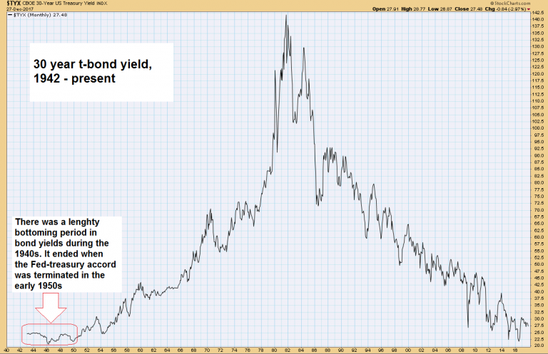 Treasury Bond Yields, 1940 - 2017