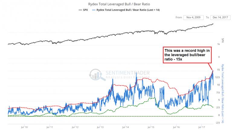 Rydex Total Leveraged Bull, Jul 2010 - Dec 2017