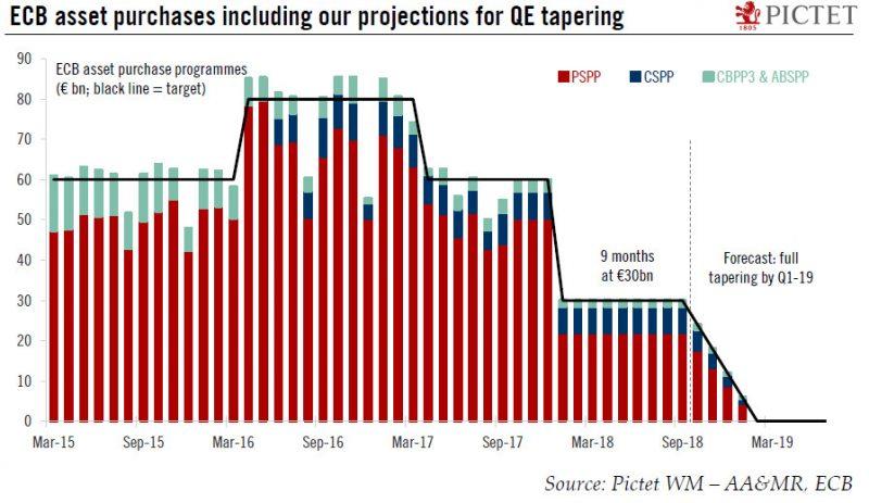 ECB Asset Purchase Programmes, March 2015 - December 2017