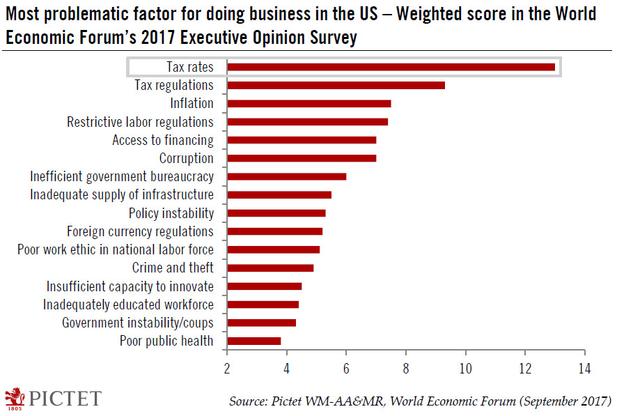 Most Problematic Factor for Business in US
