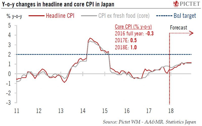 YoY Changes in headline and Core CPI in Japan