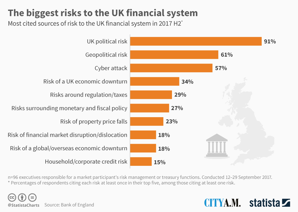 UK Financial Risks