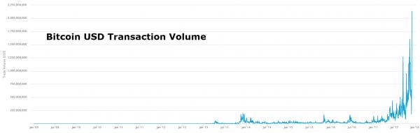Bitcoin USD Transaction Volume