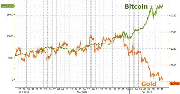 Bitcoin Price, Oct - Dec 2017