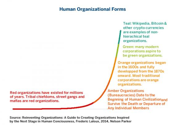 Organizational Theorist Frederic Laloux's Five Kinds of Human Organizations