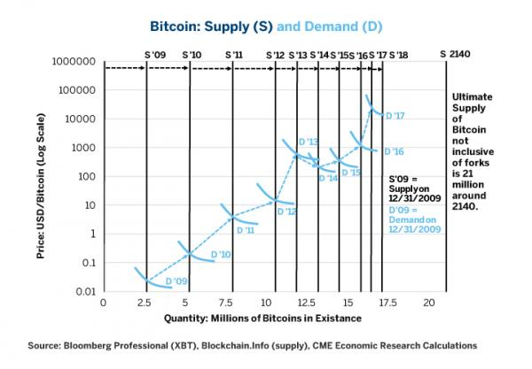 Bitcoin Supply and Demand