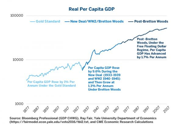 GDP Growth Per Capita Improved Under the Fiat Currency Standard