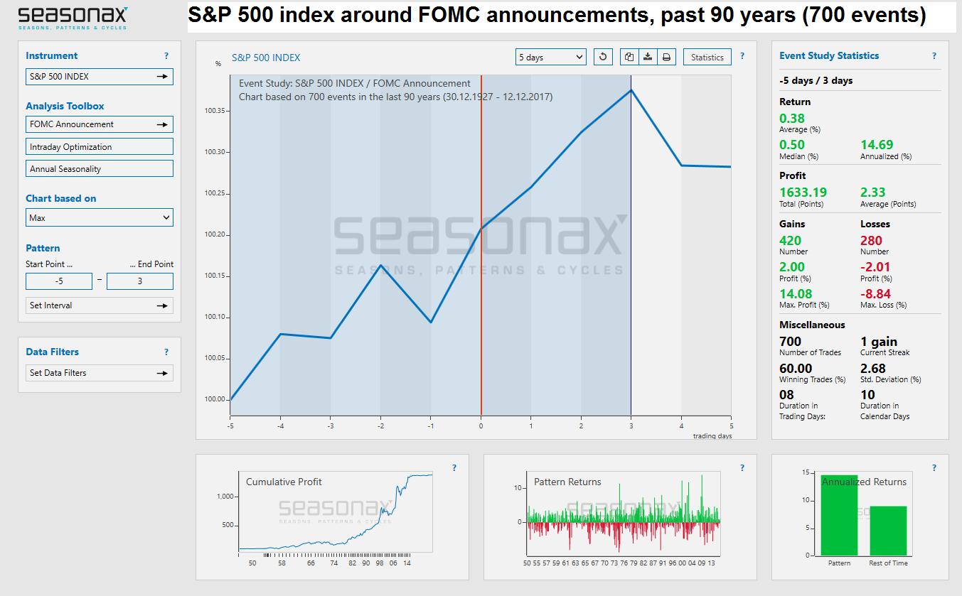 S&P 500 Index, Dec 1927 - 2017