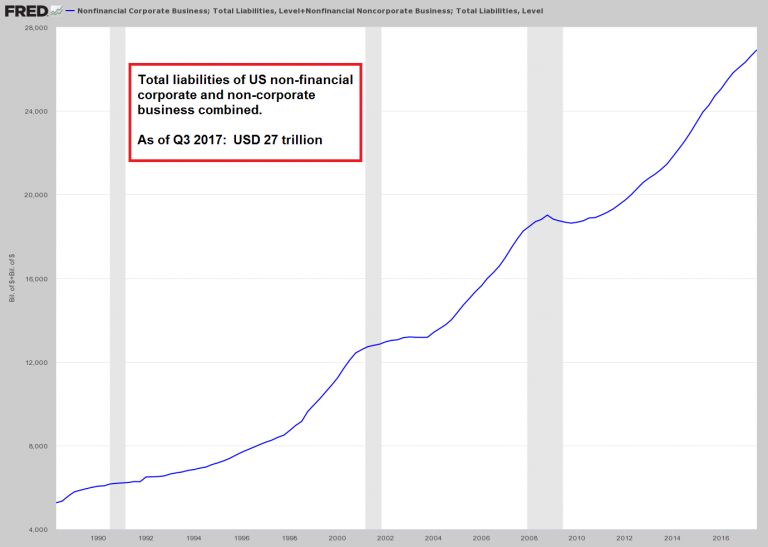 Total US Non-Financial Corporate and Non-Corporate Business, 1990 - 2017