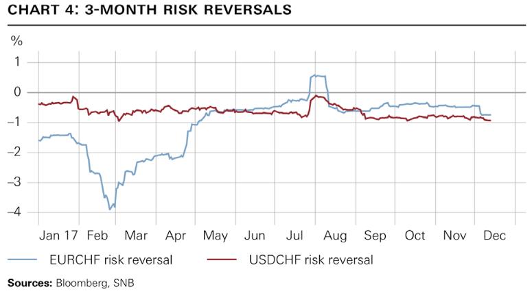 3-Month Risk Reversals, Jan - Dec 2017