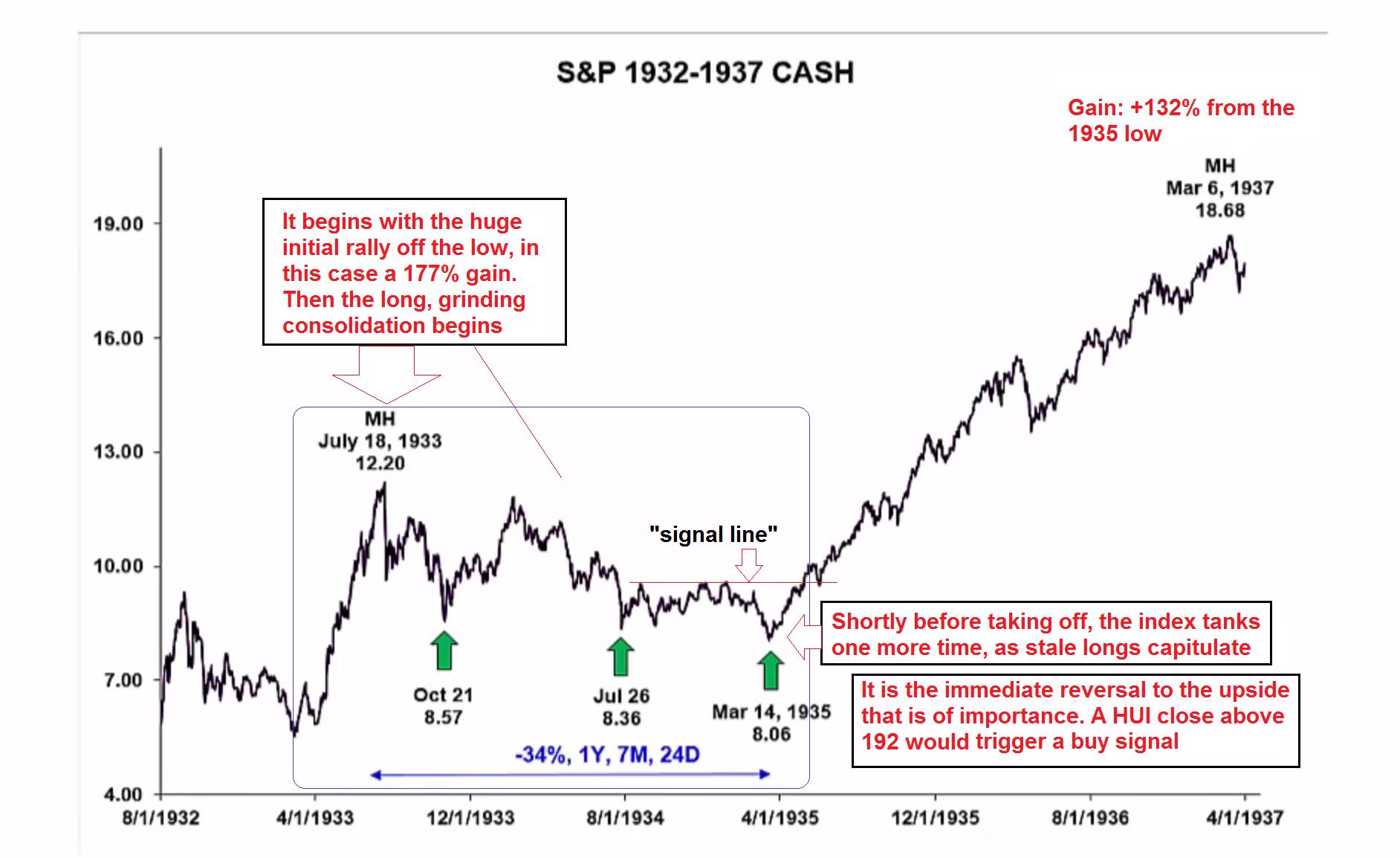 S&P 1932-1937 Cash