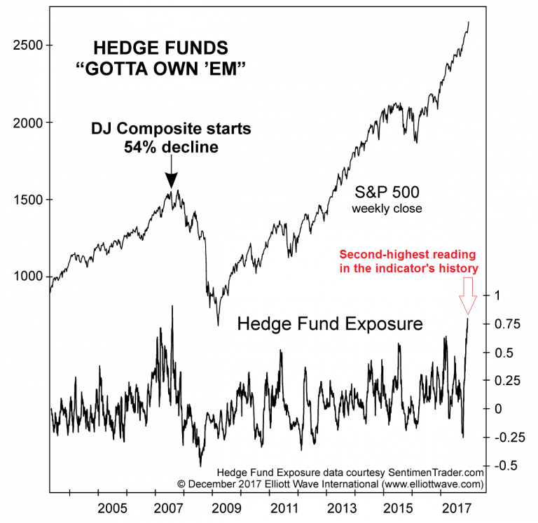 Hedge Funds, 2005 - 2017