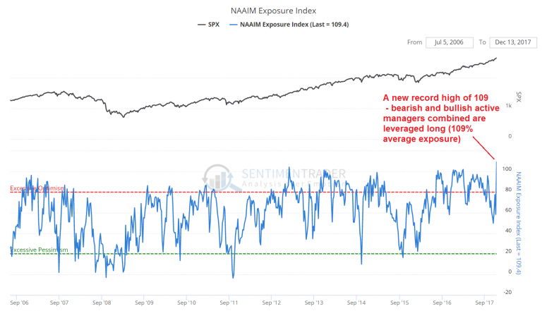 NAAIM Exposure Index, Sep 2006 - Dec 2017