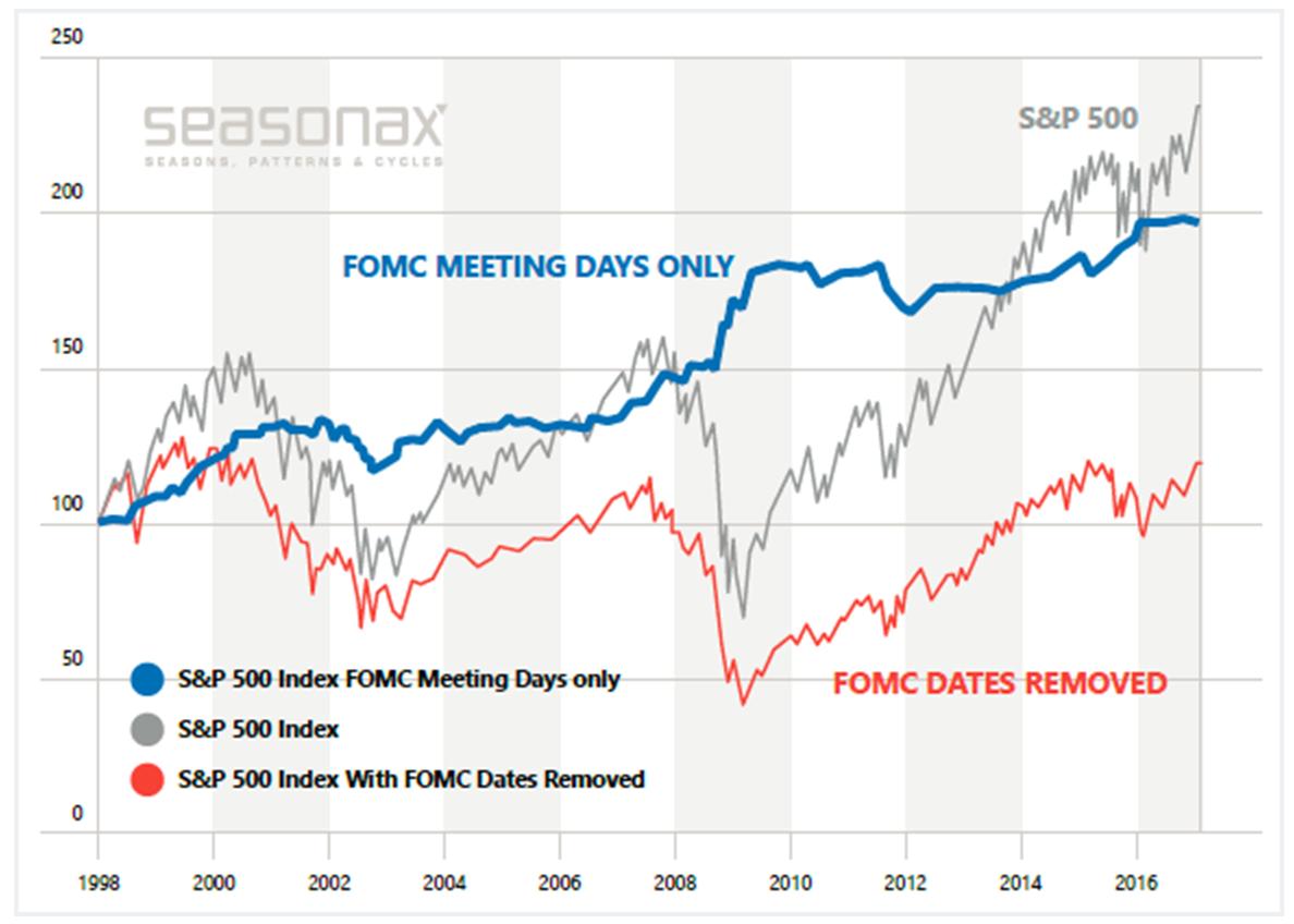 S&P 500 Index, 1998 - 2017