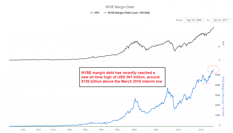NYSE Margin Debt, 1965 - 2017