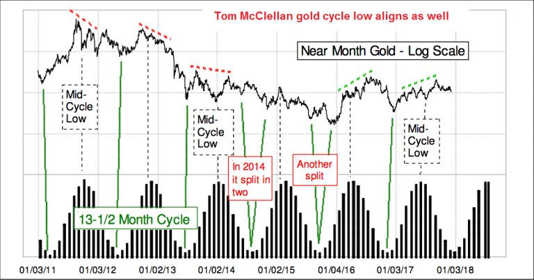 Gold Cycle Low Aligns - Jan 2011 - 2018
