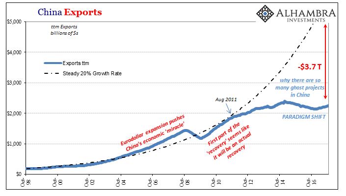China Exports, Oct 1998 - 2017
