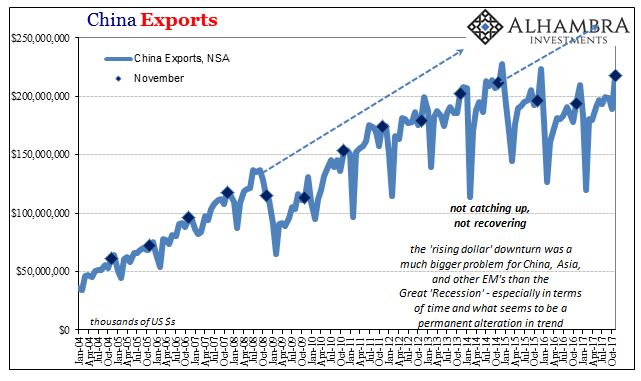 China Exports, Jan 2004 - Oct 2017