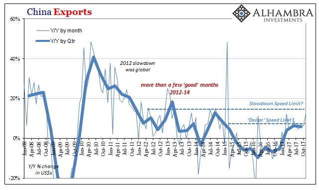 China Exports, Jan 2008 - Oct 2017