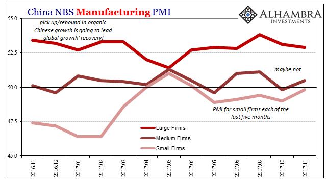 China Manufacturing PMI, Nov 2016 - 2017