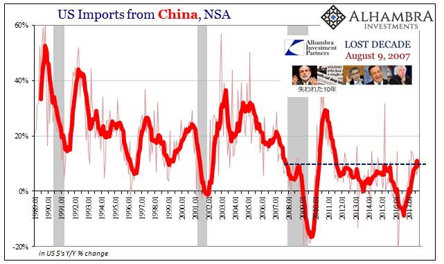US Imports from China, Jan 1989 - 2017